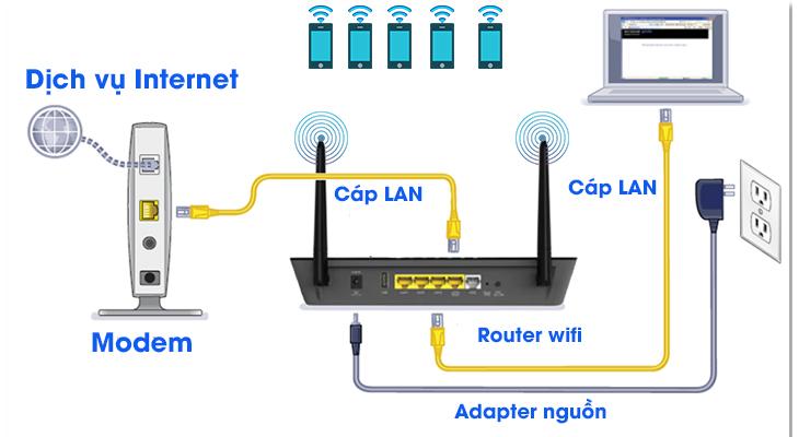 Top 6 Router Wifi tốt nhất, phát sóng mạnh và ổn định cho gia đình 1