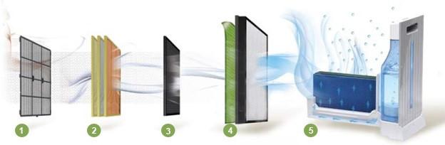 Top 5 máy lọc không khí tốt nhất để bảo vệ gia đình bạn 1