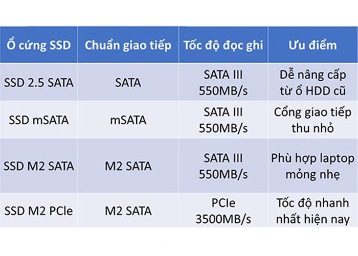 Các loại ổ SSD