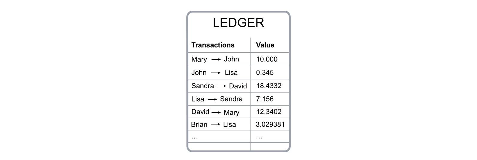 Sổ cái Bitcoin theo dõi mọi giao dịch từng diễn ra trên toàn bộ mạng kết nối với ví của bạn.