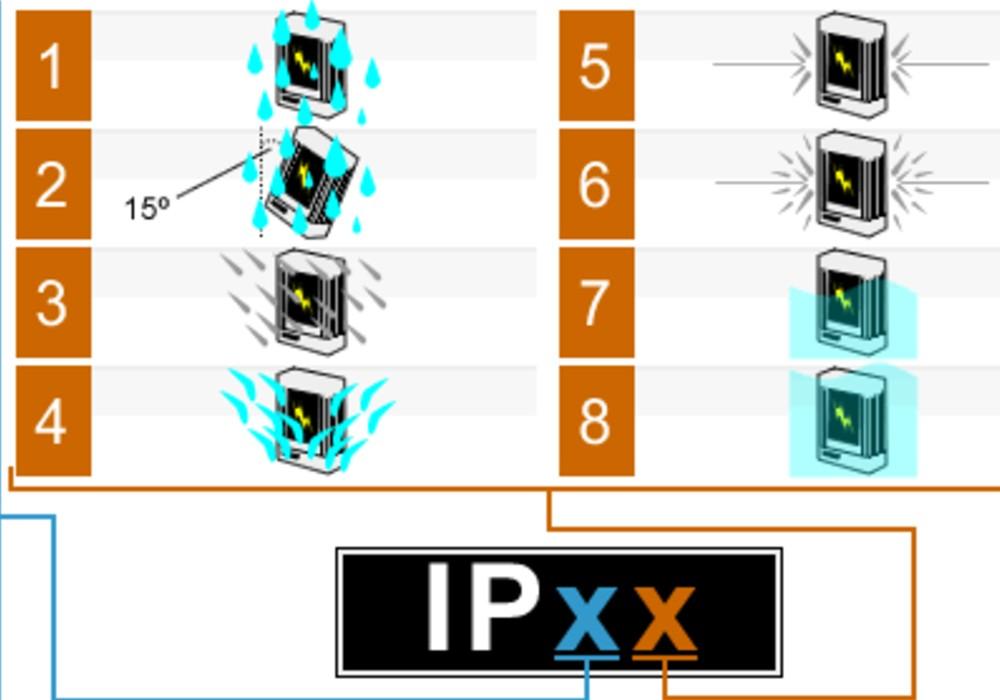 chuẩn chống nước ipx