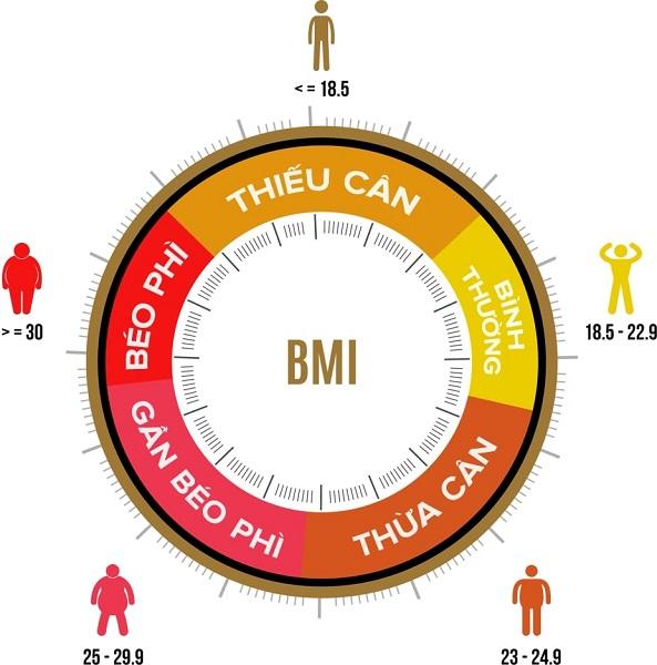 Thang phân loại chỉ số BMI áp dụng cho người châu Á